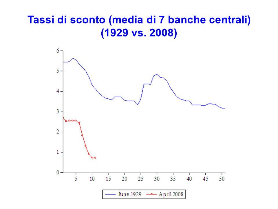 Tassi di sconto (media di 7 banche centrali) (1929 vs. 2008)