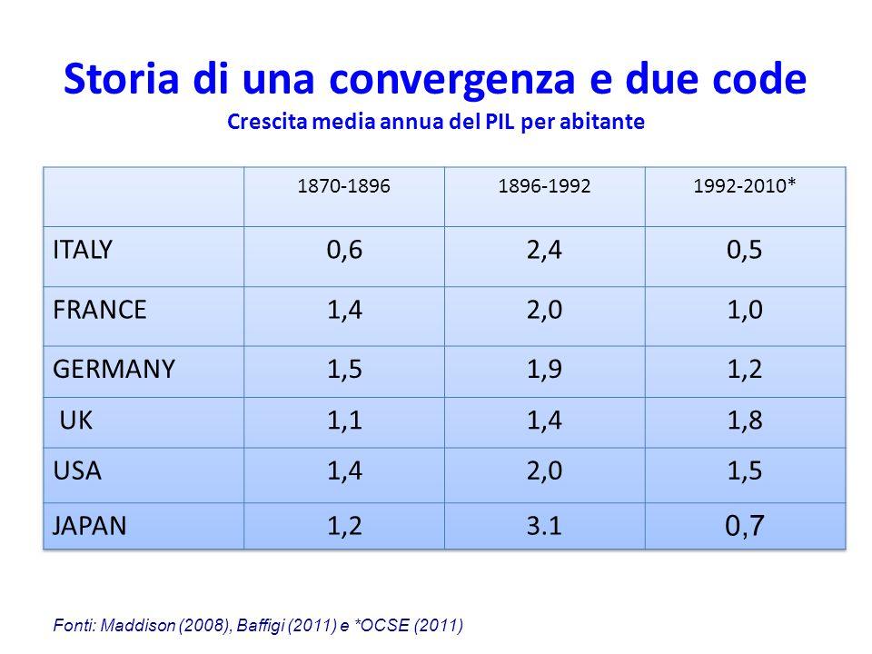 Storia di una convergenza e due code Crescita media annua del PIL per abitante Fonti: Maddison (2008), Baffigi (2011) e *OCSE (2011)