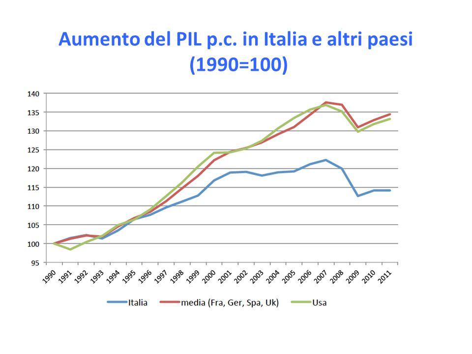Aumento del PIL p.c. in Italia e altri paesi (1990=100)