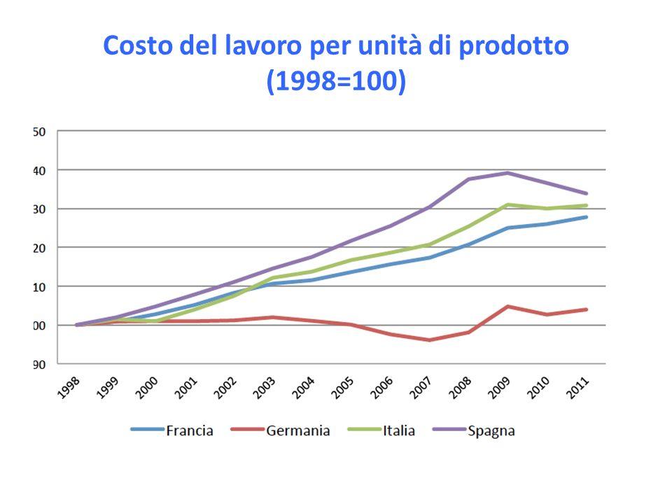 Costo del lavoro per unità di prodotto (1998=100)