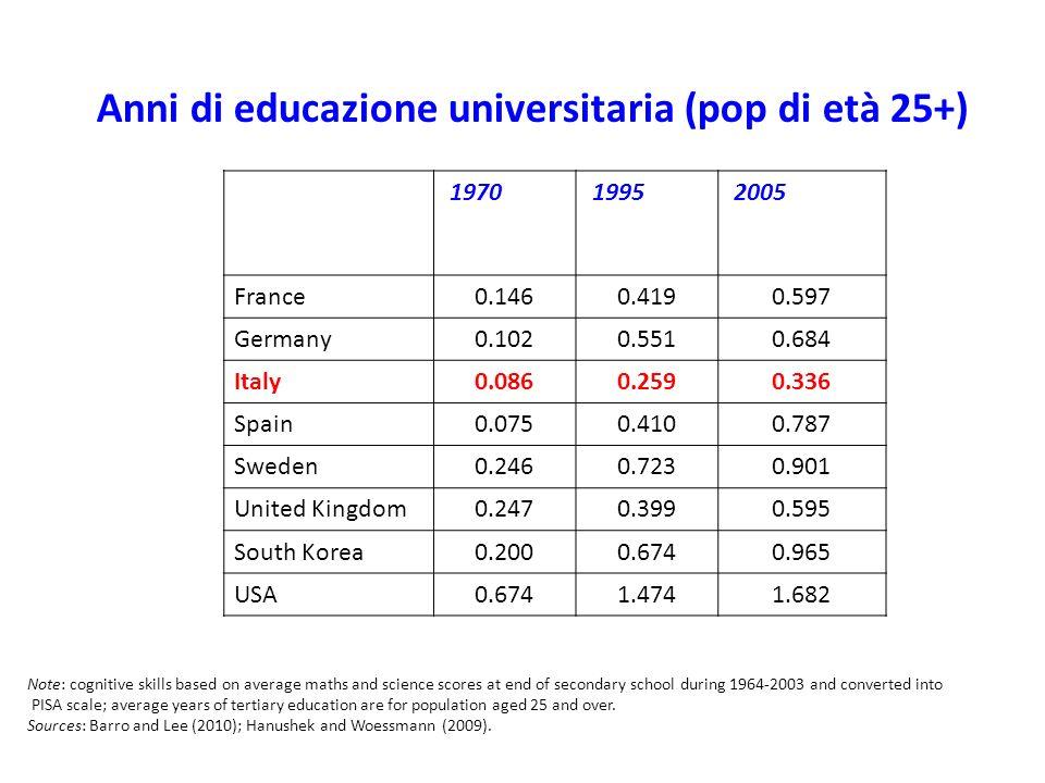 Anni di educazione universitaria (pop di età 25+) 1970 1995 2005 France0.1460.4190.597 Germany0.1020.5510.684 Italy0.0860.2590.336 Spain0.0750.4100.78