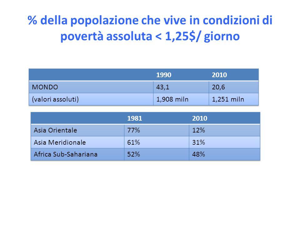 % della popolazione che vive in condizioni di povertà assoluta < 1,25$/ giorno