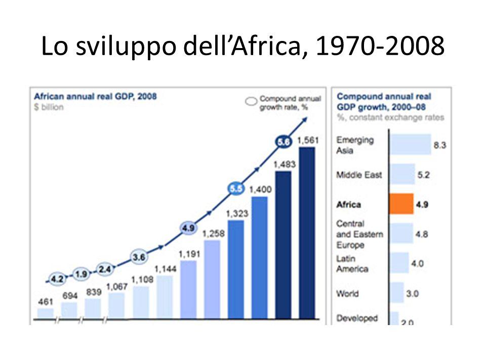 DISTRIBUZIONE % DEL PIL MONDIALE PER AREE GEOGRAFICHE 2012 E 2025