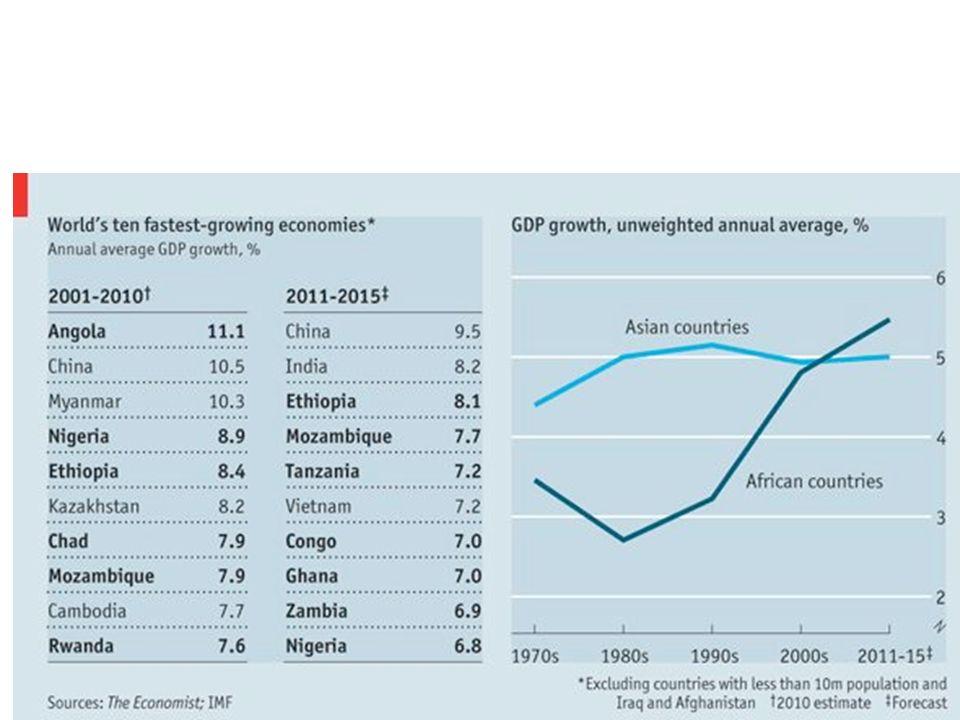 Africa: povertà e crescita PIL