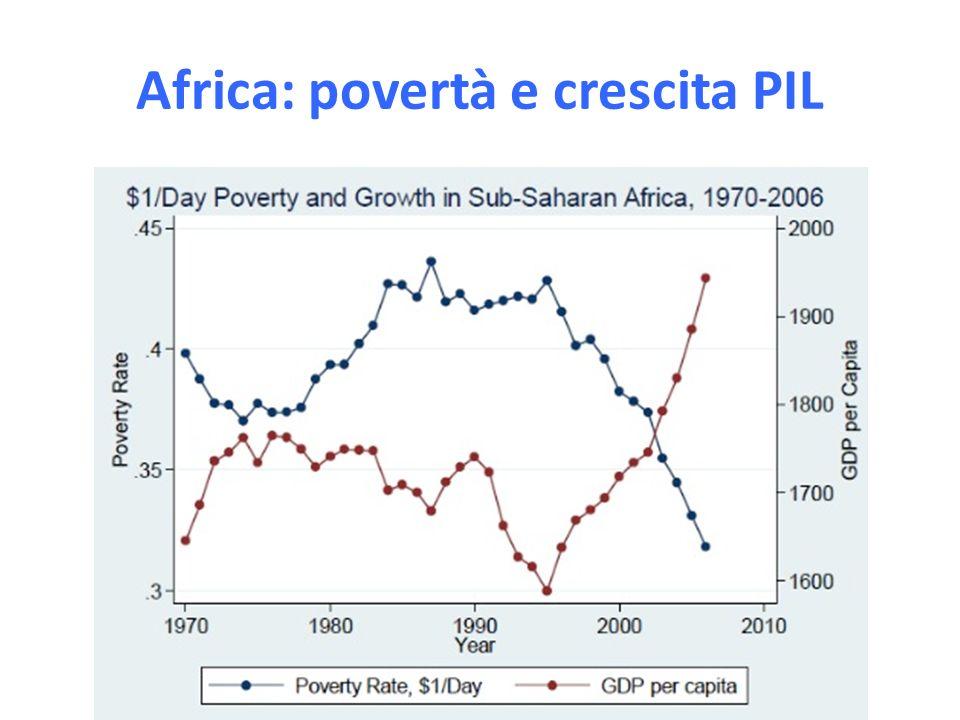 Italia & altri paesi, 1992-2010 Crescita media annua del PIL per abitante 1992-20002000-20072007-2010 ITALY1.70.7- 2.2 FRANCE1.71.1 GERMANY1,51,30,1 UK3,12,1-1,9 JAPAN0,71,5-1,2 USA2,71,4-1,2 Source: OCSE (2011)