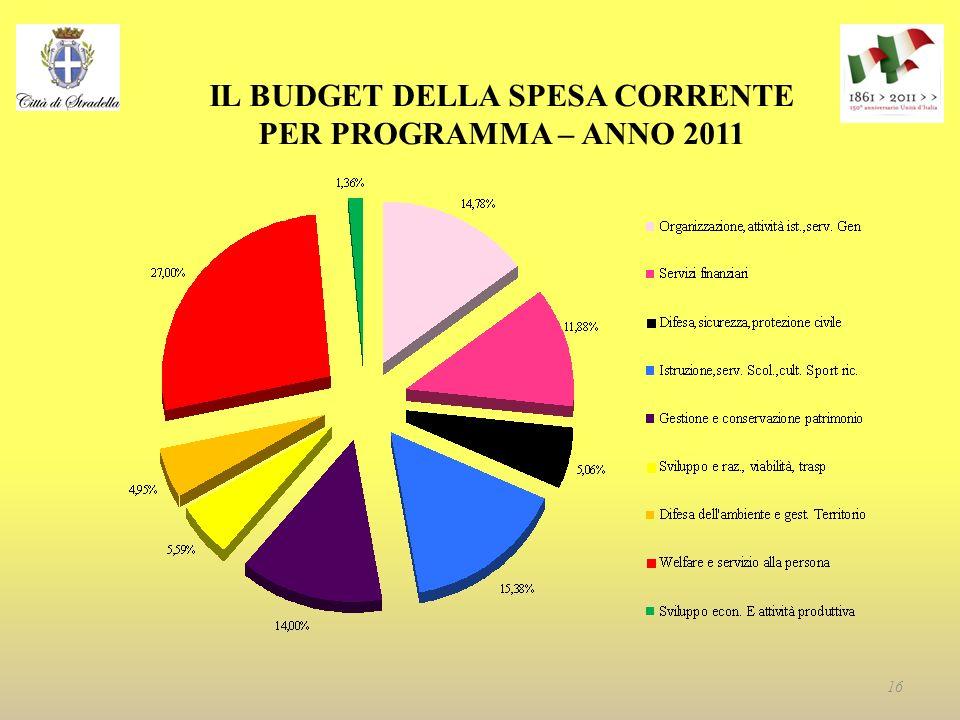IL BUDGET DELLA SPESA CORRENTE PER PROGRAMMA – ANNO 2011 16