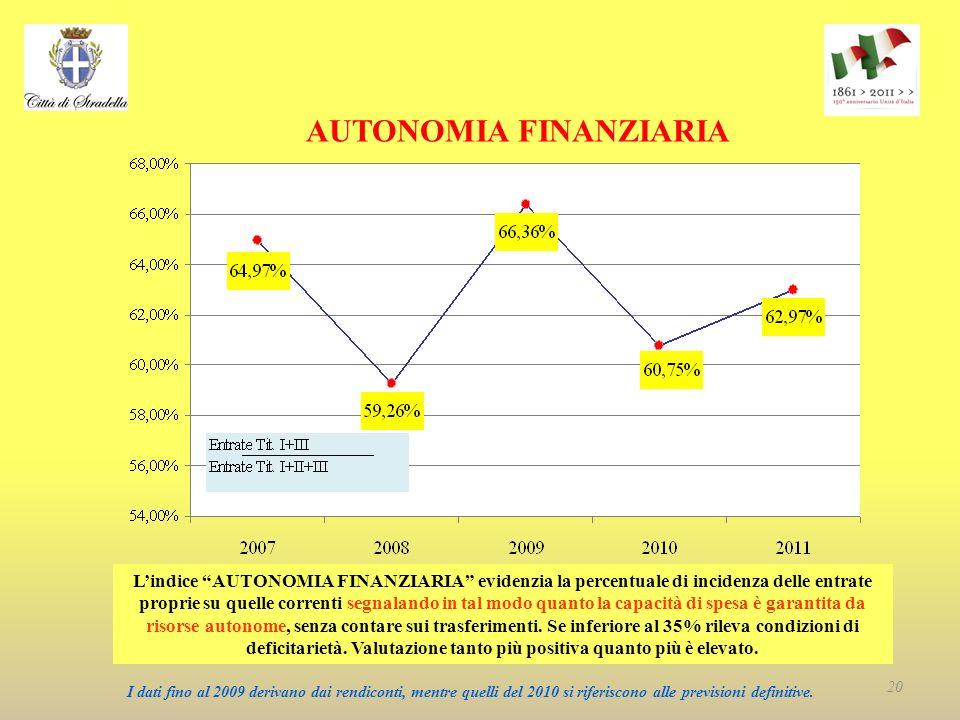 AUTONOMIA FINANZIARIA Lindice AUTONOMIA FINANZIARIA evidenzia la percentuale di incidenza delle entrate proprie su quelle correnti segnalando in tal modo quanto la capacità di spesa è garantita da risorse autonome, senza contare sui trasferimenti.