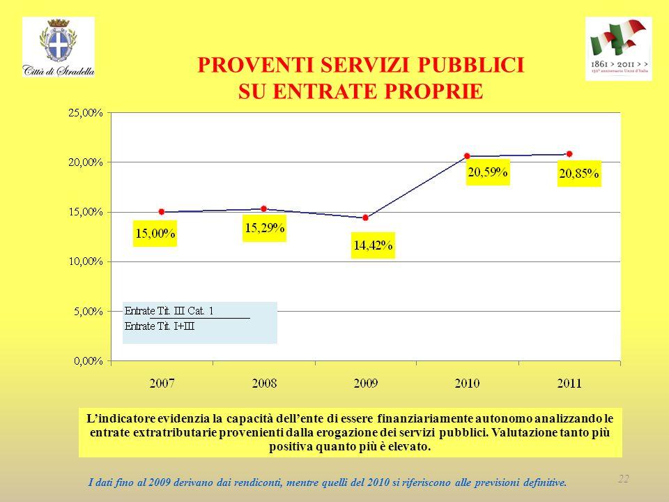 PROVENTI SERVIZI PUBBLICI SU ENTRATE PROPRIE Lindicatore evidenzia la capacità dellente di essere finanziariamente autonomo analizzando le entrate extratributarie provenienti dalla erogazione dei servizi pubblici.