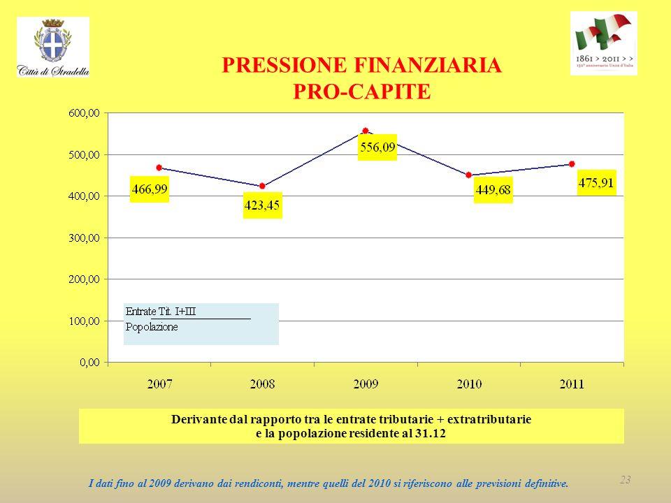 PRESSIONE FINANZIARIA PRO-CAPITE Derivante dal rapporto tra le entrate tributarie + extratributarie e la popolazione residente al 31.12 I dati fino al 2009 derivano dai rendiconti, mentre quelli del 2010 si riferiscono alle previsioni definitive.