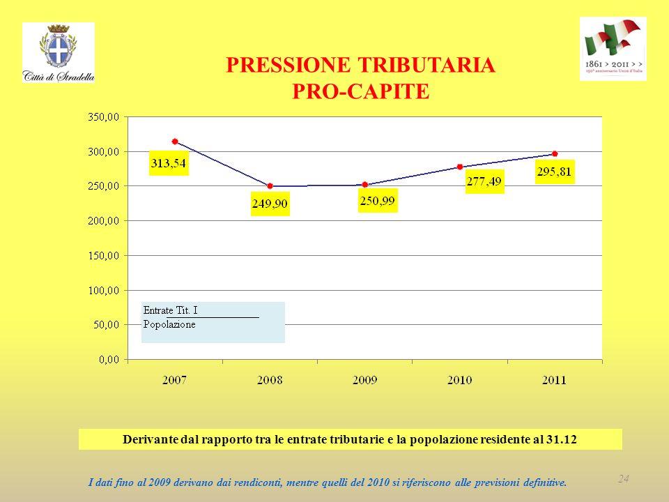 PRESSIONE TRIBUTARIA PRO-CAPITE Derivante dal rapporto tra le entrate tributarie e la popolazione residente al 31.12 I dati fino al 2009 derivano dai rendiconti, mentre quelli del 2010 si riferiscono alle previsioni definitive.