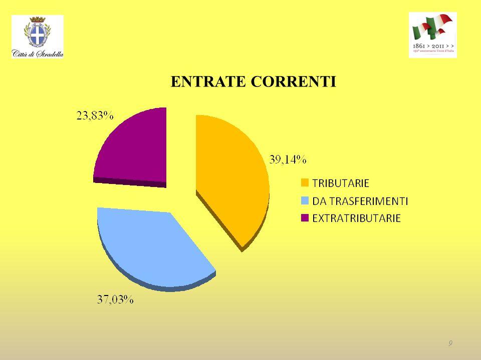 ENTRATE CORRENTI 9