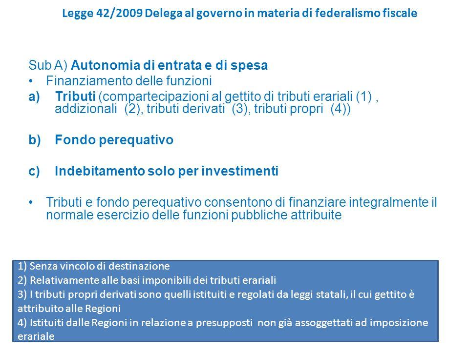 Legge 42/2009 Delega al governo in materia di federalismo fiscale Sub A) Autonomia di entrata e di spesa Finanziamento delle funzioni a)Tributi (compartecipazioni al gettito di tributi erariali (1), addizionali (2), tributi derivati (3), tributi propri (4)) b)Fondo perequativo c)Indebitamento solo per investimenti Tributi e fondo perequativo consentono di finanziare integralmente il normale esercizio delle funzioni pubbliche attribuite 1) Senza vincolo di destinazione 2) Relativamente alle basi imponibili dei tributi erariali 3) I tributi propri derivati sono quelli istituiti e regolati da leggi statali, il cui gettito è attribuito alle Regioni 4) Istituiti dalle Regioni in relazione a presupposti non già assoggettati ad imposizione erariale