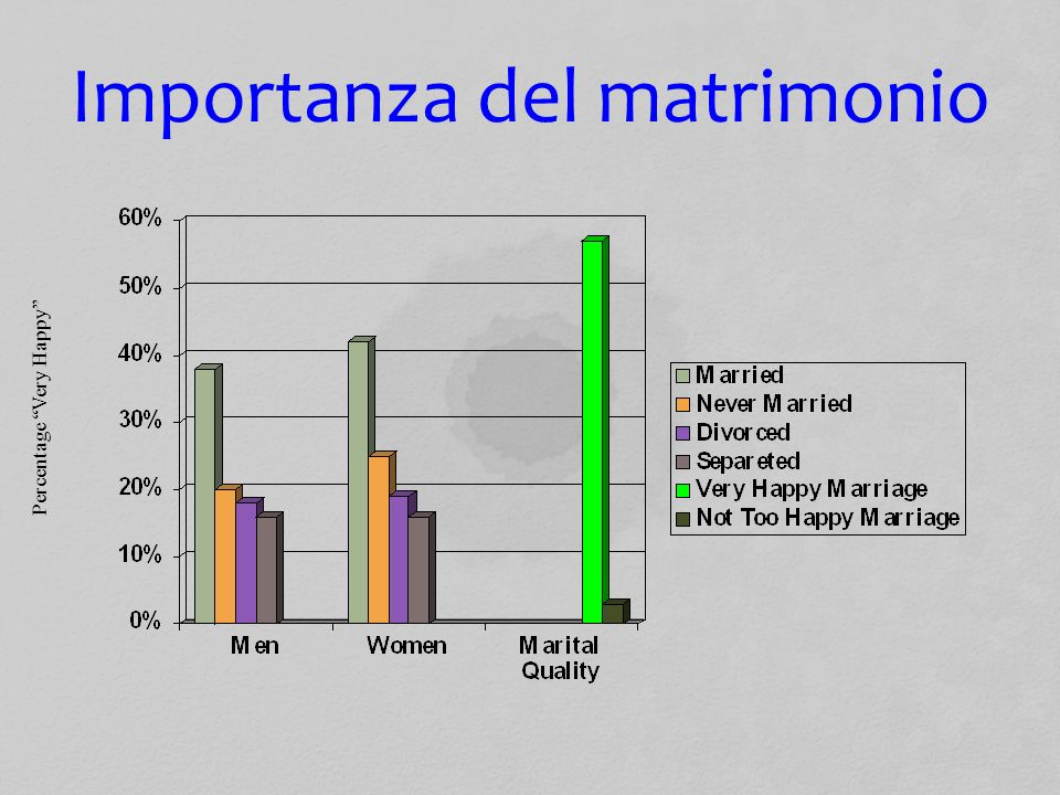 Importanza del matrimonio Percentage Very Happy