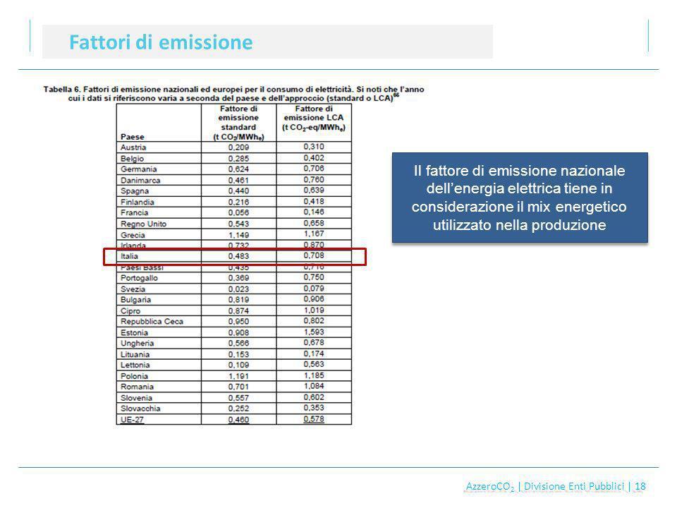 AzzeroCO 2 | Divisione Enti Pubblici | 18 AzzeroCO 2 | Divisione Enti Pubblici | 18 Fattori di emissione Il fattore di emissione nazionale dellenergia elettrica tiene in considerazione il mix energetico utilizzato nella produzione