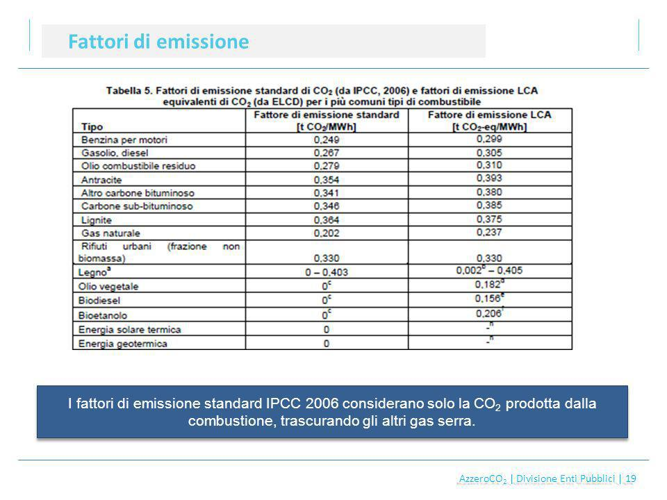 AzzeroCO 2 | Divisione Enti Pubblici | 19 AzzeroCO 2 | Divisione Enti Pubblici | 19 Fattori di emissione I fattori di emissione standard IPCC 2006 considerano solo la CO 2 prodotta dalla combustione, trascurando gli altri gas serra.