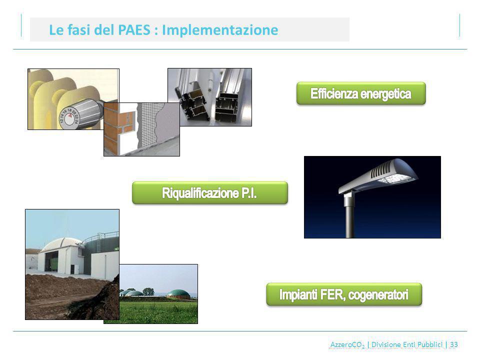 AzzeroCO 2 | Divisione Enti Pubblici | 33 AzzeroCO 2 | Divisione Enti Pubblici | 33 Le fasi del PAES : Implementazione