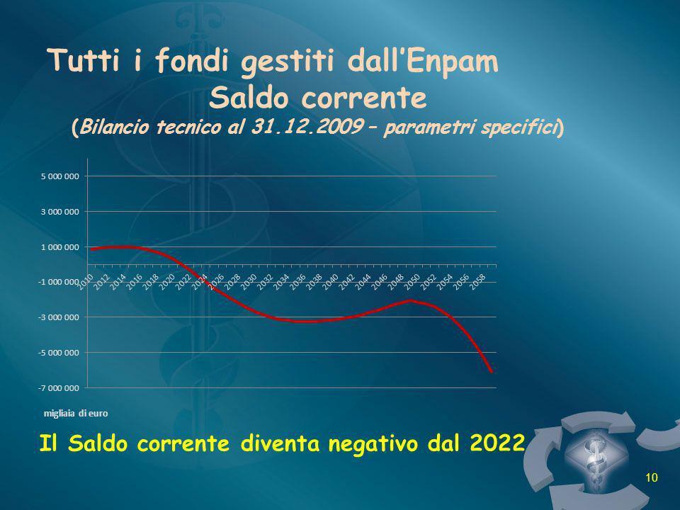 Tutti i fondi gestiti dallEnpam Saldo corrente (Bilancio tecnico al 31.12.2009 – parametri specifici) Il Saldo corrente diventa negativo dal 2022 migl