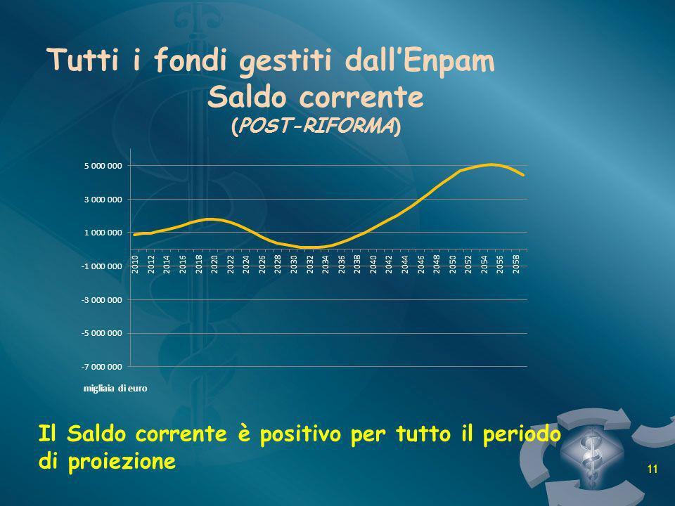 Tutti i fondi gestiti dallEnpam Saldo corrente (POST-RIFORMA) Il Saldo corrente è positivo per tutto il periodo di proiezione 11