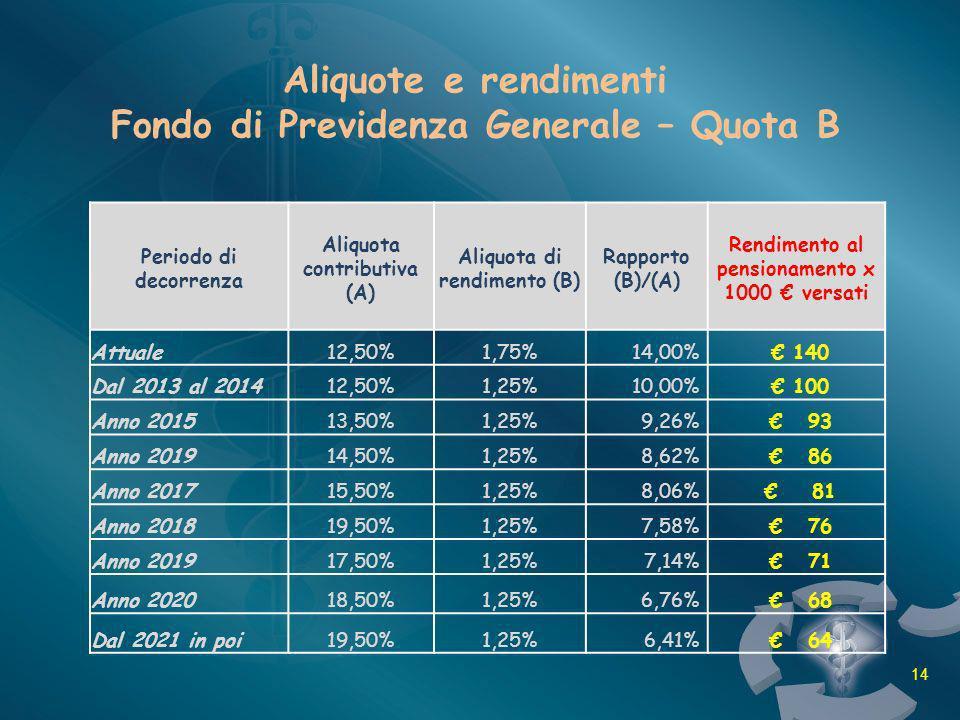Aliquote e rendimenti Fondo di Previdenza Generale – Quota B Periodo di decorrenza Aliquota contributiva (A) Aliquota di rendimento (B) Rapporto (B)/(