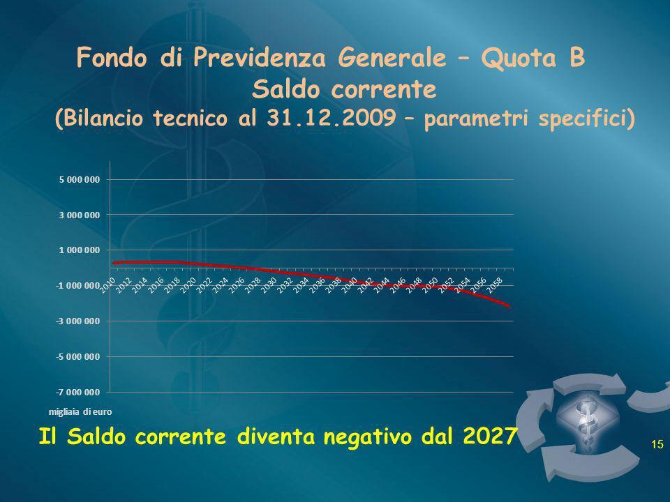 Fondo di Previdenza Generale – Quota B Saldo corrente (Bilancio tecnico al 31.12.2009 – parametri specifici) Il Saldo corrente diventa negativo dal 20