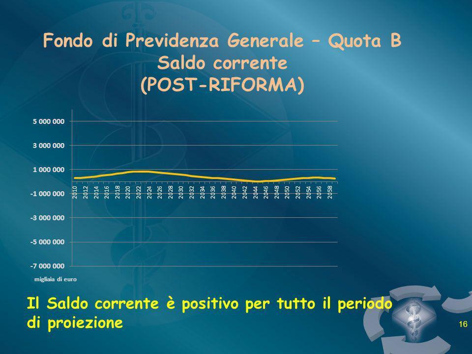 Fondo di Previdenza Generale – Quota B Saldo corrente (POST-RIFORMA) Il Saldo corrente è positivo per tutto il periodo di proiezione 16