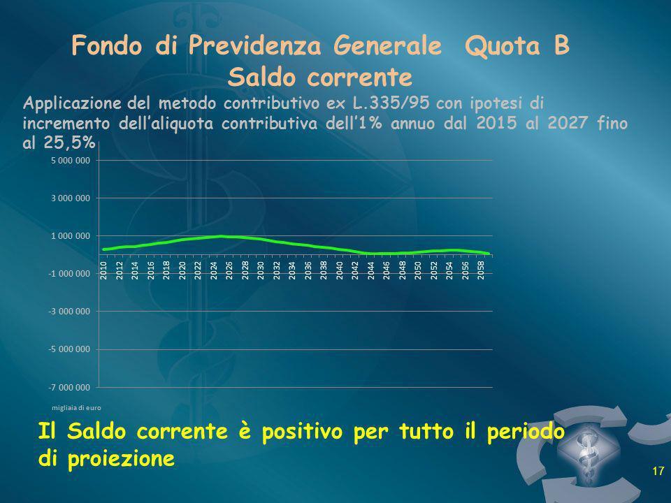 Fondo di Previdenza Generale Quota B Saldo corrente Il Saldo corrente è positivo per tutto il periodo di proiezione migliaia di euro Applicazione del