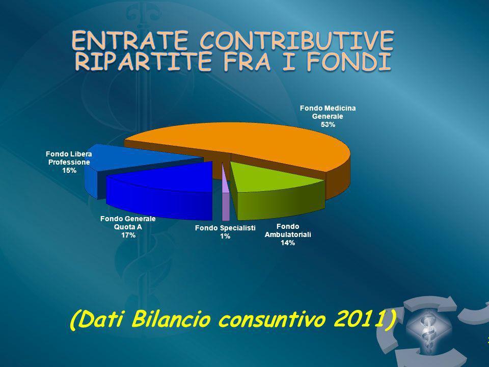 (Dati Bilancio consuntivo 2011) 2