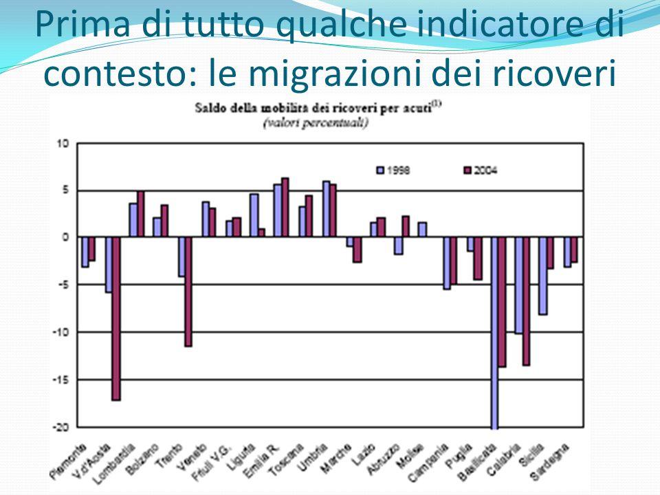 Prima di tutto qualche indicatore di contesto: le migrazioni dei ricoveri