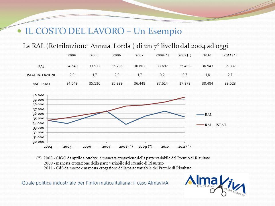IL COSTO DEL LAVORO – Un Esempio La RAL (Retribuzione Annua Lorda ) di un 7° livello dal 2004 ad oggi Quale politica industriale per linformatica italiana: il caso AlmavivA 20042005200620072008 (*)2009 (*)20102011 (*) RAL 34.54933.91235.23836.60233.69735.49336.54335.337 ISTAT INFLAZIONE 2,01,72,01,73,20,71,62,7 RAL - ISTAT 34.54935.13635.83936.44837.61437.87838.48439.523