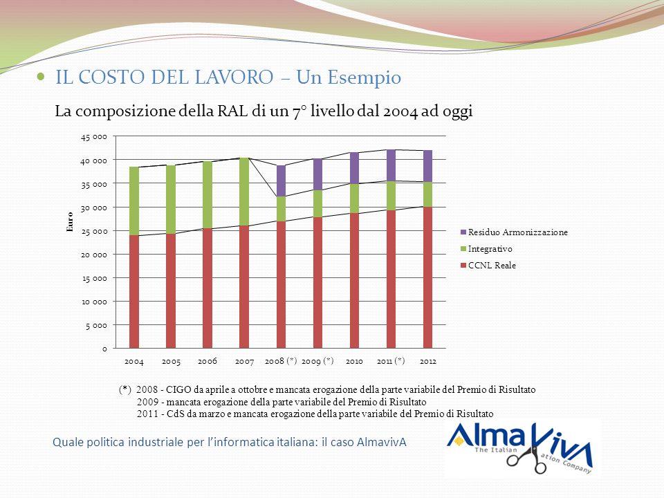 IL COSTO DEL LAVORO – Un Esempio La composizione della RAL di un 7° livello dal 2004 ad oggi Quale politica industriale per linformatica italiana: il