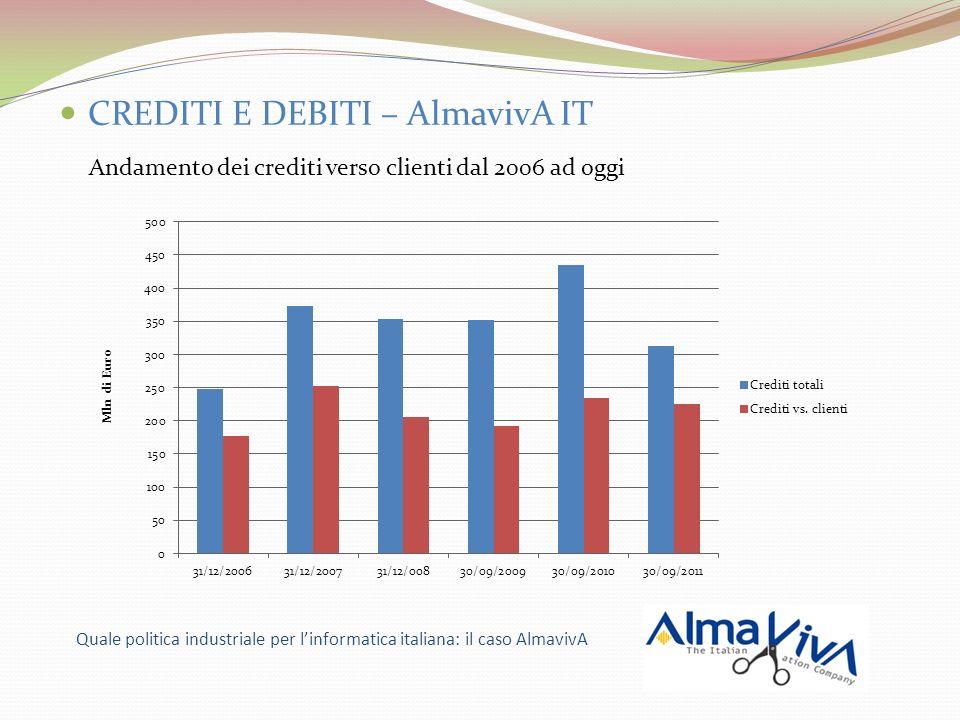 CREDITI E DEBITI – AlmavivA IT Andamento dei crediti verso clienti dal 2006 ad oggi Quale politica industriale per linformatica italiana: il caso AlmavivA