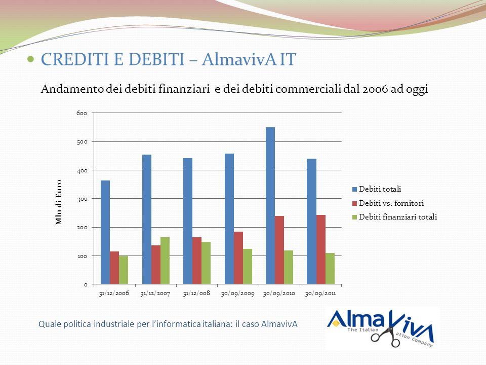 CREDITI E DEBITI – AlmavivA IT Andamento dei debiti finanziari e dei debiti commerciali dal 2006 ad oggi Quale politica industriale per linformatica i