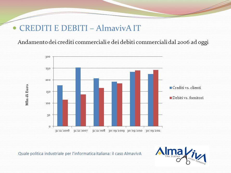 CREDITI E DEBITI – AlmavivA IT Andamento dei crediti commerciali e dei debiti commerciali dal 2006 ad oggi Quale politica industriale per linformatica
