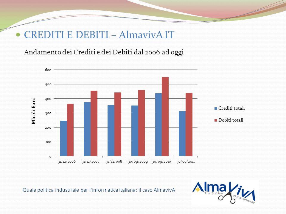 CREDITI E DEBITI – AlmavivA IT Andamento dei Crediti e dei Debiti dal 2006 ad oggi Quale politica industriale per linformatica italiana: il caso Almav