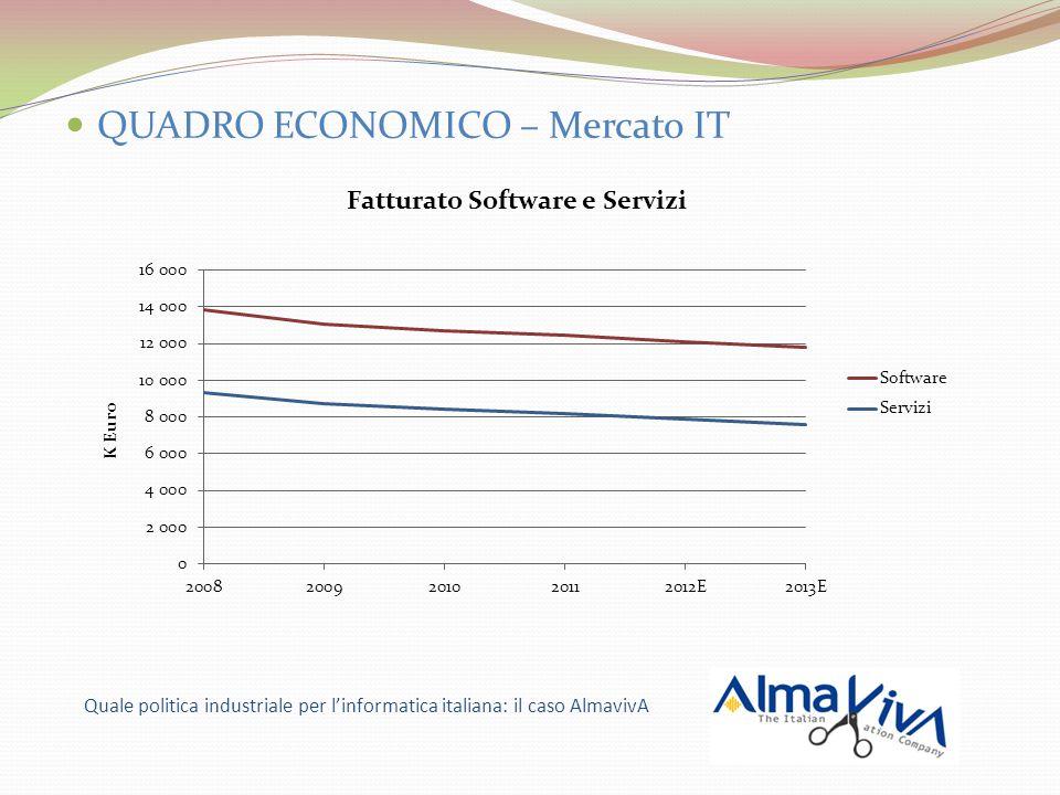 Quale politica industriale per linformatica italiana: il caso AlmavivA QUADRO ECONOMICO – Mercato IT