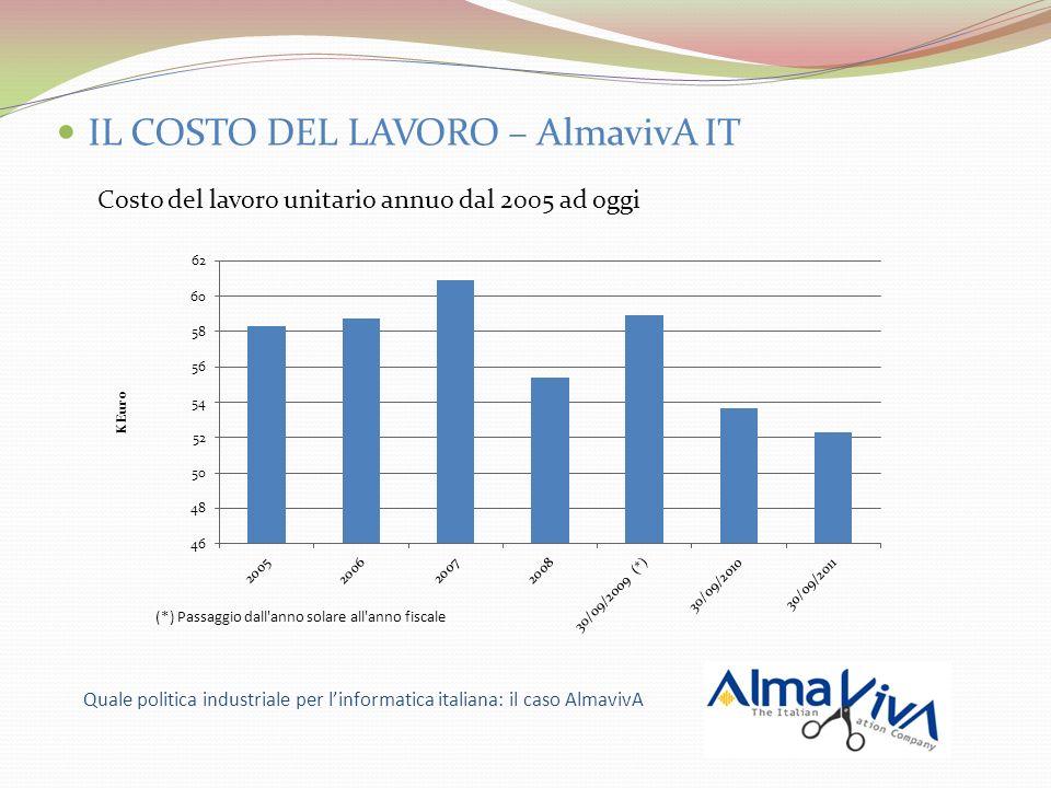 IL COSTO DEL LAVORO – AlmavivA IT Valore della Produzione e Costo del lavoro pro-capite dal 2005 ad oggi Quale politica industriale per linformatica italiana: il caso AlmavivA