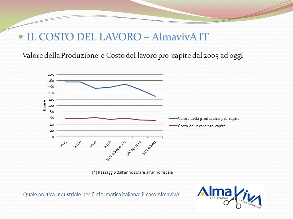IL COSTO DEL LAVORO – AlmavivA IT Valore della Produzione e Costo del lavoro pro-capite dal 2005 ad oggi Quale politica industriale per linformatica i