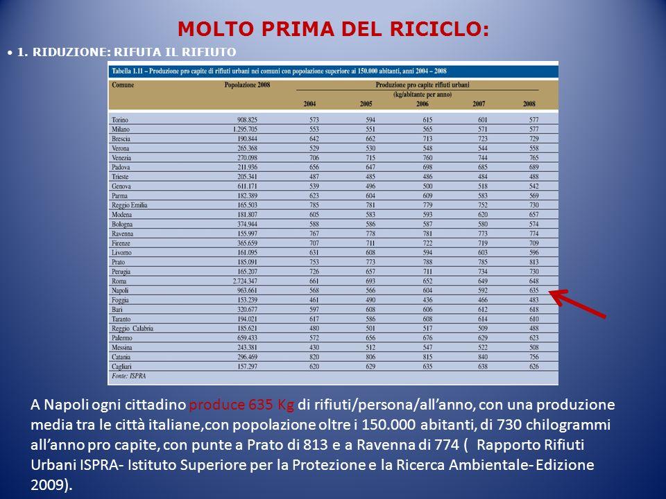 1. RIDUZIONE: RIFUTA IL RIFIUTO MOLTO PRIMA DEL RICICLO: A Napoli ogni cittadino produce 635 Kg di rifiuti/persona/allanno, con una produzione media t