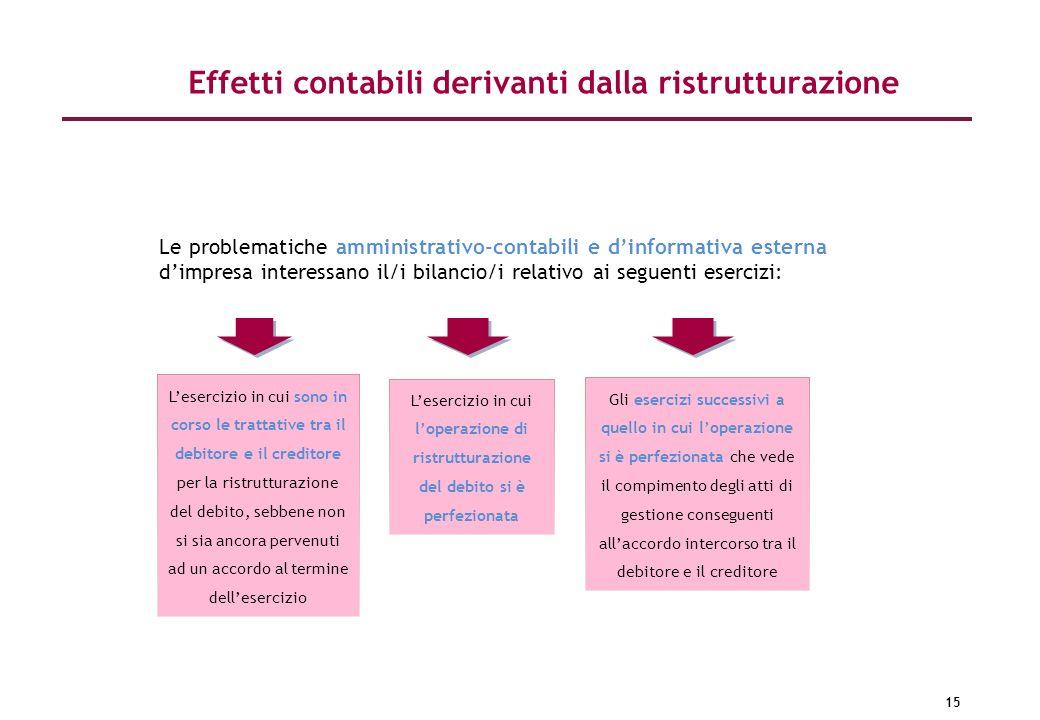 15 Effetti contabili derivanti dalla ristrutturazione Le problematiche amministrativo-contabili e dinformativa esterna dimpresa interessano il/i bilan