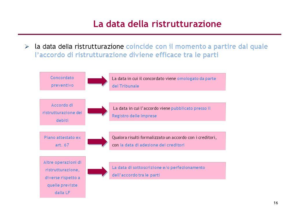 16 la data della ristrutturazione coincide con il momento a partire dal quale laccordo di ristrutturazione diviene efficace tra le parti La data della