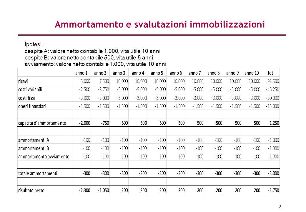 19 Modalità di ristrutturazione del debito 3.
