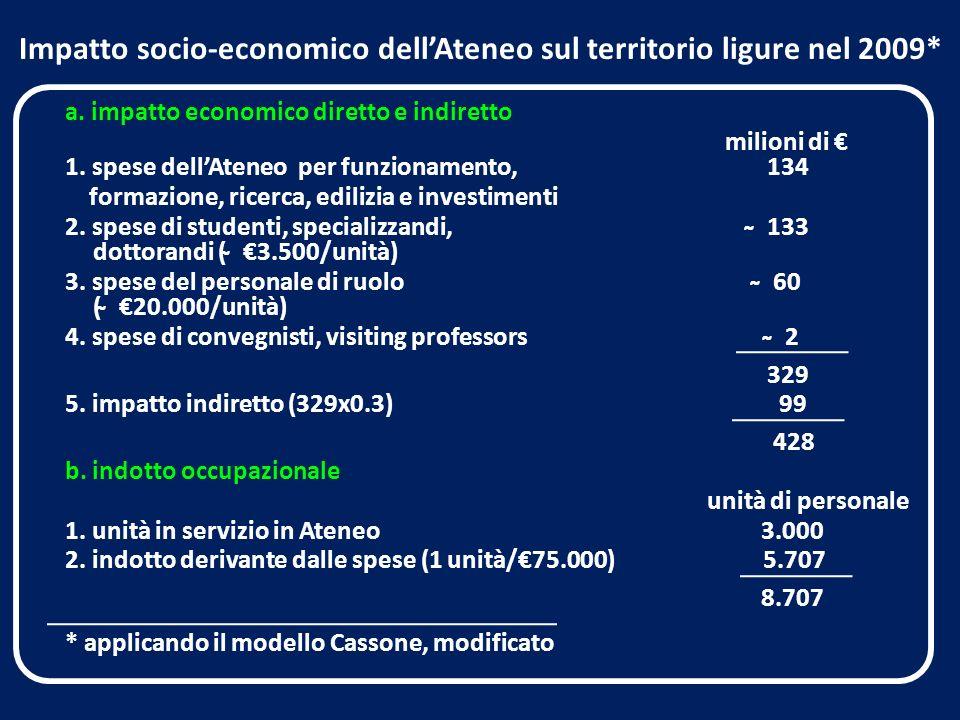 Impatto socio-economico dellAteneo sul territorio ligure nel 2009* a.
