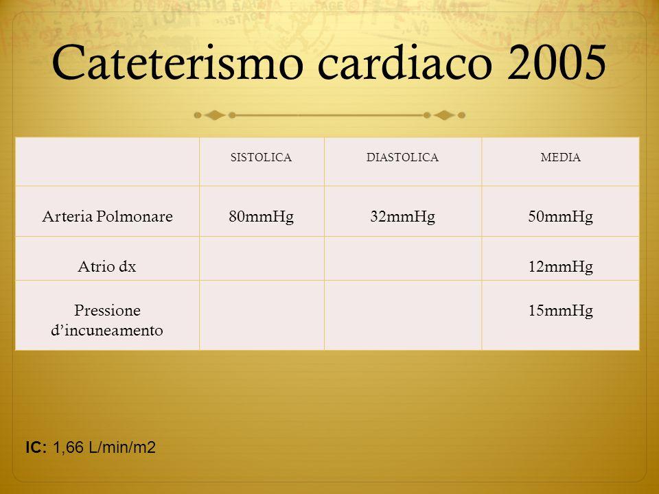 Cateterismo cardiaco 2005 IC: 1,83 L/min/m SISTOLICADIASTOLICAMEDIA Arteria Polmonare80mmHg32mmHg50mmHg Atrio dx 12mmHg Pressione dincuneamento 15mmHg