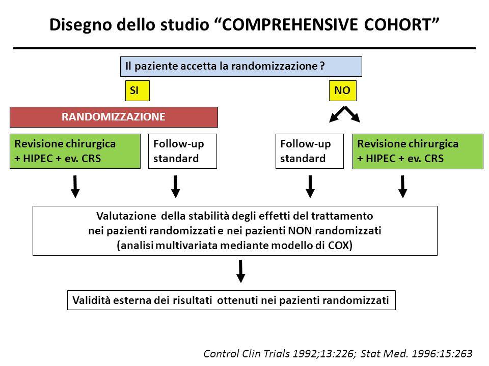Disegno dello studio COMPREHENSIVE COHORT RANDOMIZZAZIONE Il paziente accetta la randomizzazione ? SI Follow-up standard Revisione chirurgica + HIPEC