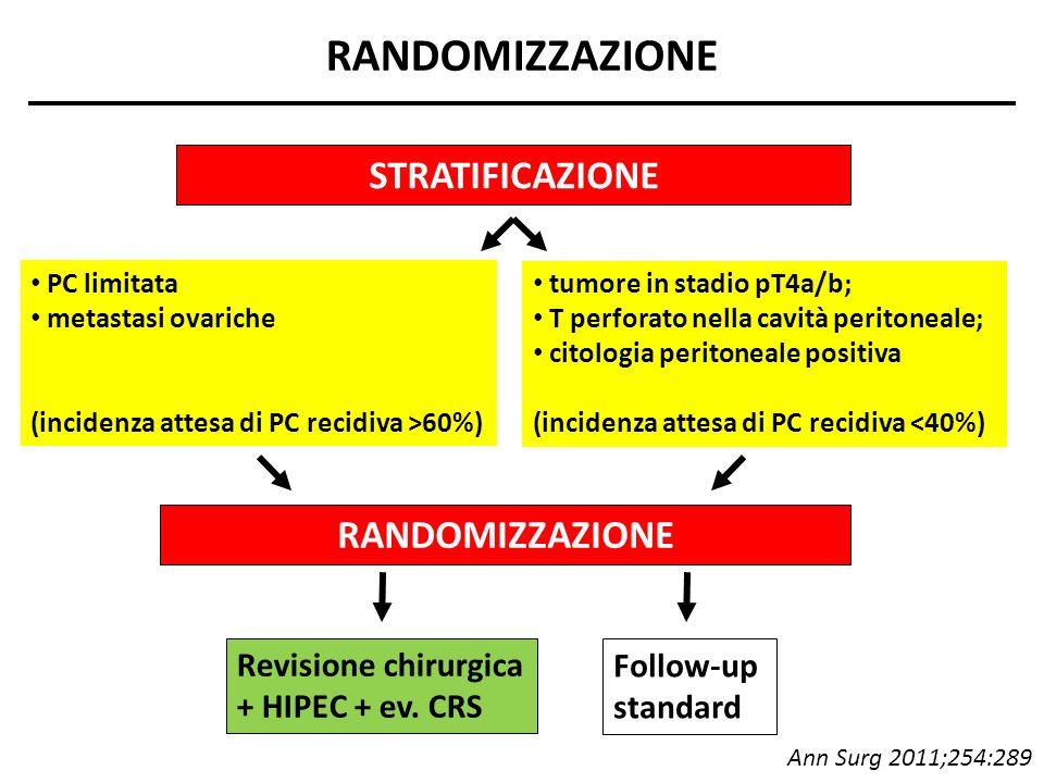 RANDOMIZZAZIONE Follow-up standard Revisione chirurgica + HIPEC + ev. CRS RANDOMIZZAZIONE STRATIFICAZIONE PC limitata metastasi ovariche (incidenza at