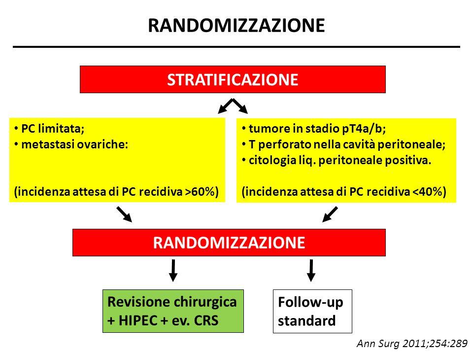 RANDOMIZZAZIONE Follow-up standard Revisione chirurgica + HIPEC + ev. CRS RANDOMIZZAZIONE STRATIFICAZIONE PC limitata; metastasi ovariche: (incidenza