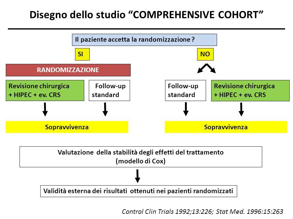 ESPLORAZIONE CHIRURGICA SISTEMATICA di tutte le superfici peritoneali; ammesso sia lapproccio laparatomico che laparoscopico; HIPEC ad addome chiuso con cisplatino (25 mg/m 2 /Lt) e mitomicina-C (3.3 mg/m 2 /Lt); durata 60 min; temperatura 42.5°C; HIPEC in tutti i pazienti (anche se non carcinosi macroscopica); procedure di peritonectomia e resezioni viscerali, ove necessario per la citoriduzione macroscopicamente completa in aree di PC manifesta.