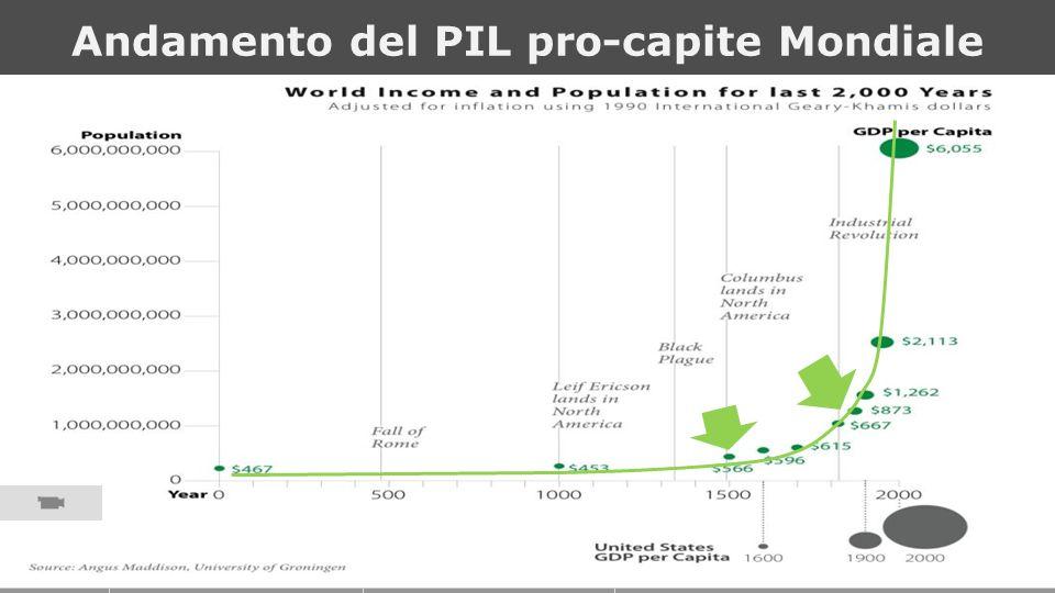ICTP 13 Andamento del PIL pro-capite Mondiale 10