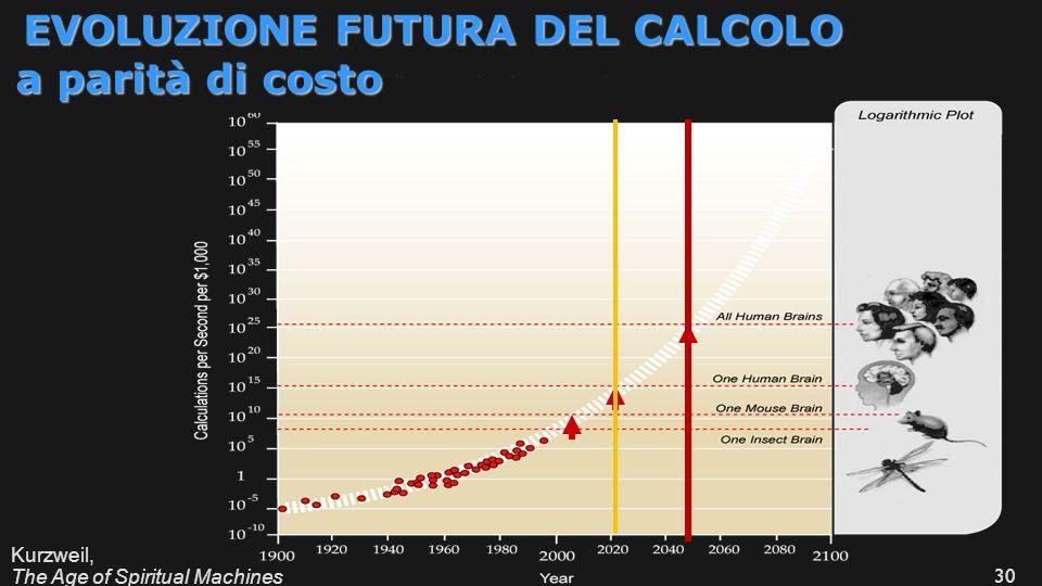 ICTP 13 Kurzweil, The Age of Spiritual Machines 30 EVOLUZIONE FUTURA DEL CALCOLO a parità di costo