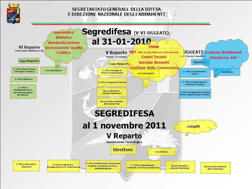 Protocollo di intesa fra Ministero della Difesa e Ministero dellIstruzione, dellUniversità e della Ricerca, in data 16/06/2011; Possibilità di co-finanziare programmi di interesse strategico nazionale.